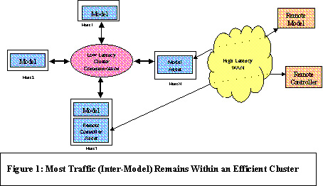 Use of Cluster Computing in